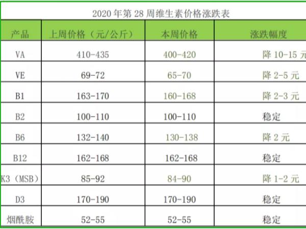 2020年第28周部分饲料添加剂价格涨跌表