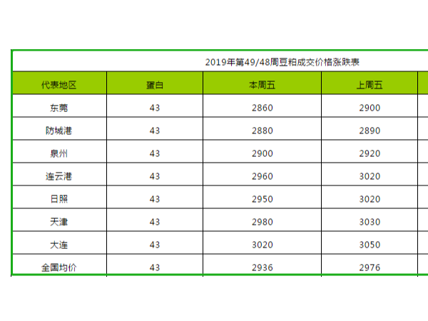 2019年第49周饲料原料价格涨跌表