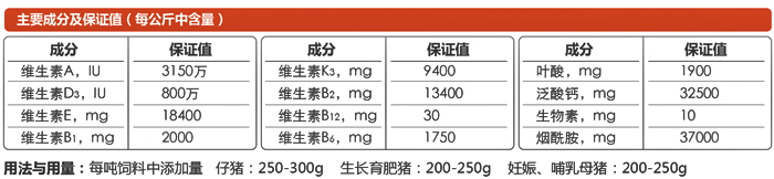 C802成分和添加量