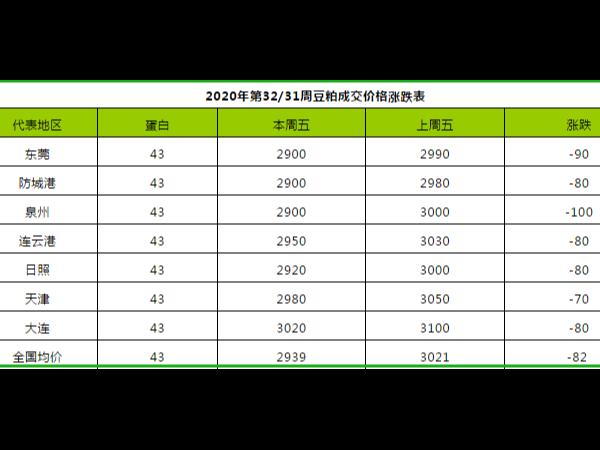 2020年第32周豆粕、菜粕、棉粕价格涨跌分析表