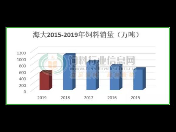 海大集团:禽料同比大增30%,全年饲料销量预计破1200万吨!