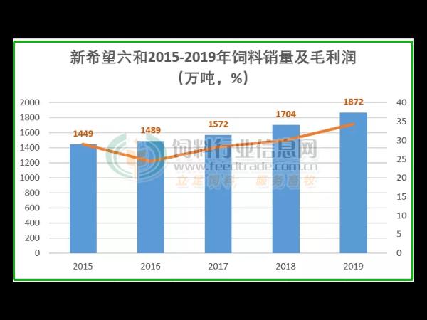 饲料大王新希望六和2019年饲料销量高达1872万吨,生猪已超6000万头!