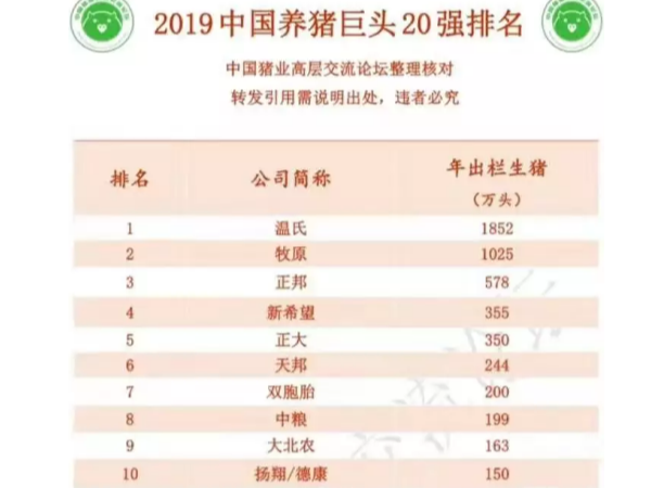 2019中国养猪巨头20强排名